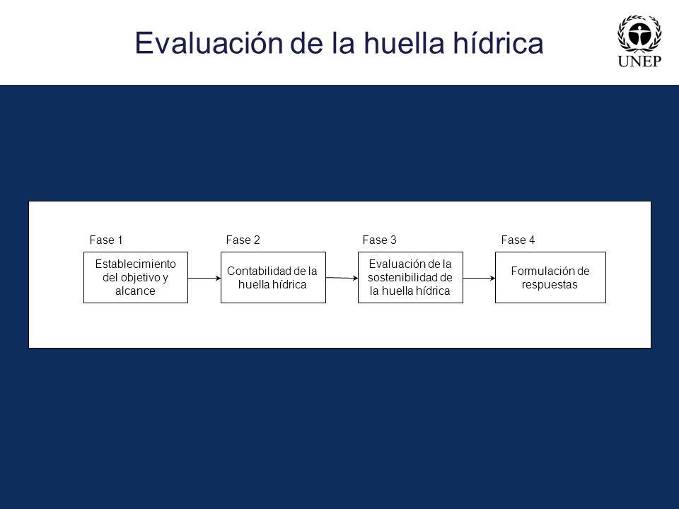 Evaluación de la huella hídrica