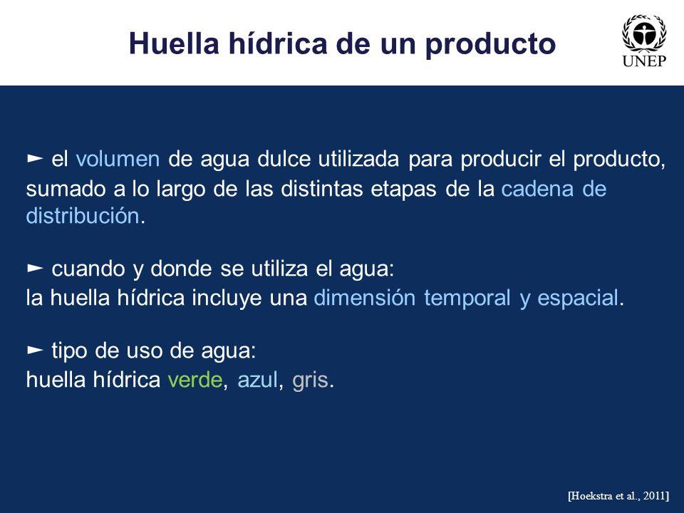 Huella hídrica de un producto