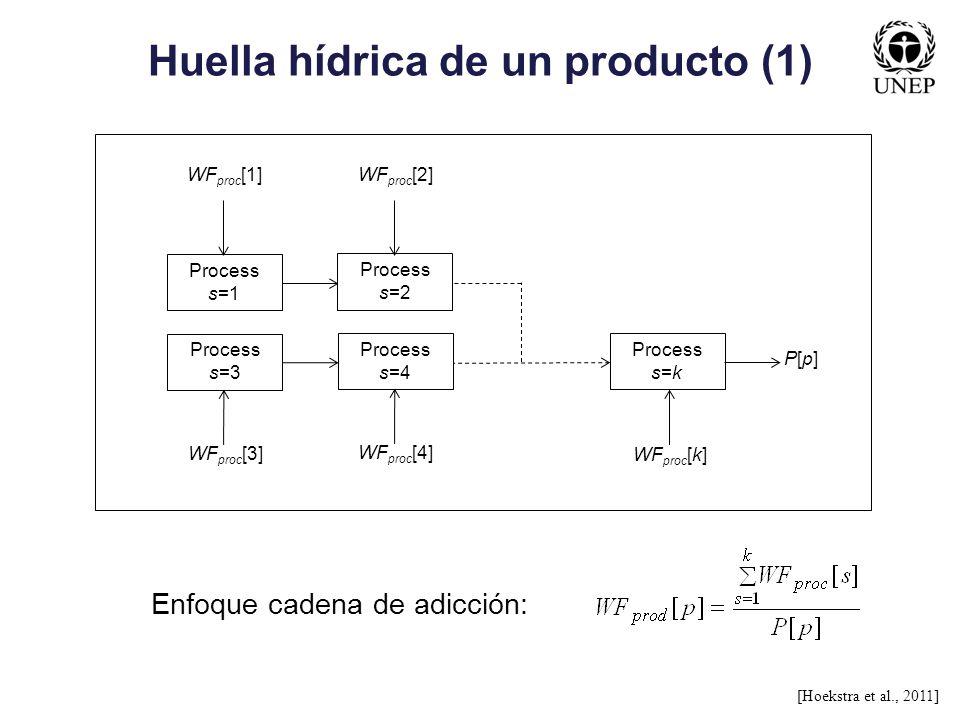 Huella hídrica de un producto (1)