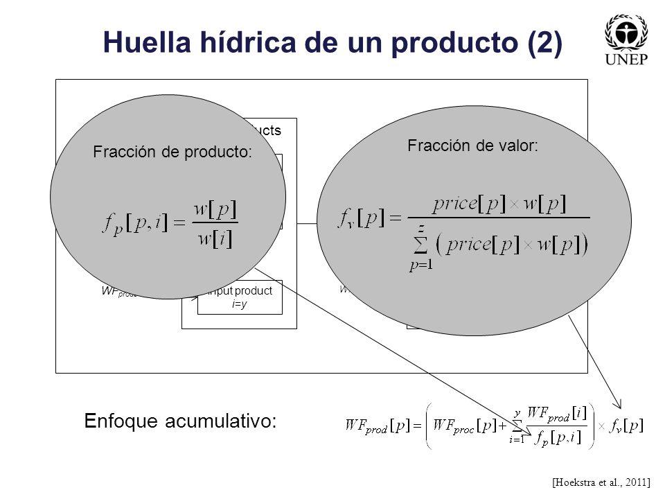 Huella hídrica de un producto (2)