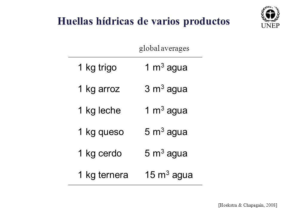 Huellas hídricas de varios productos