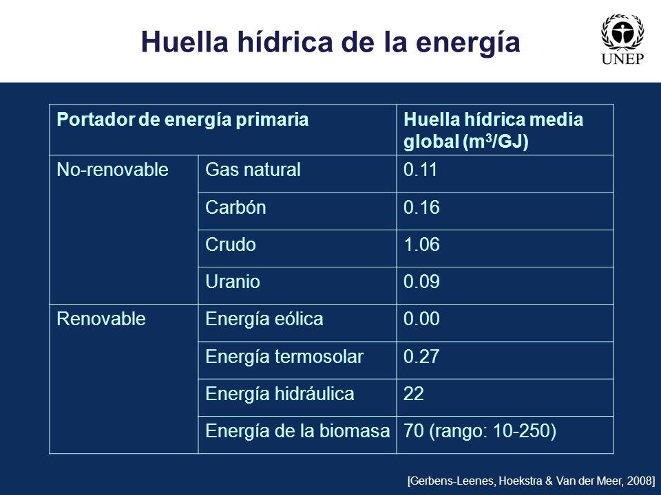 Huella hídrica de la energía