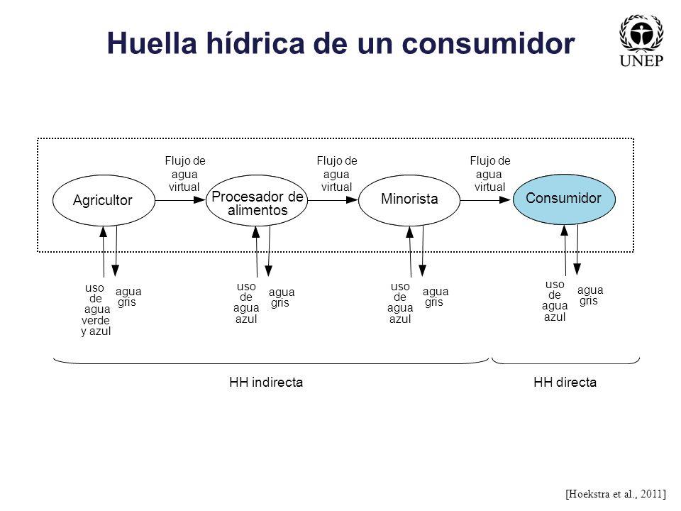 Huella hídrica de un consumidor
