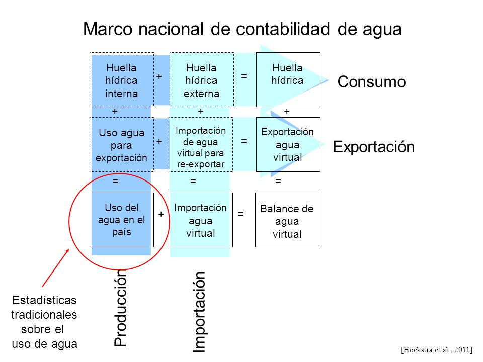 Marco nacional de contabilidad de agua