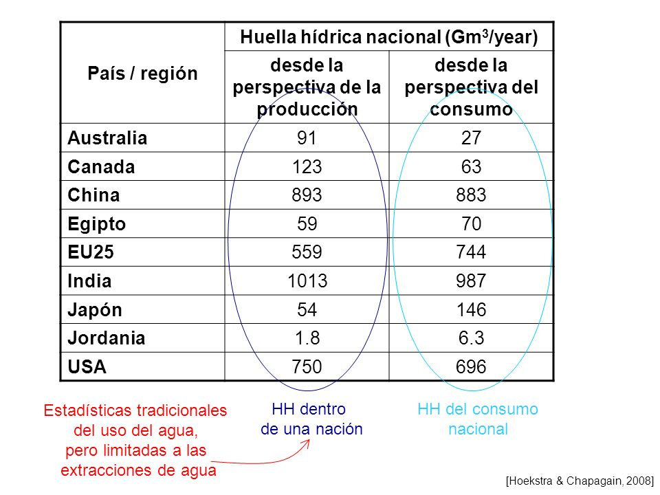 Huella hídrica nacional (Gm3/year)