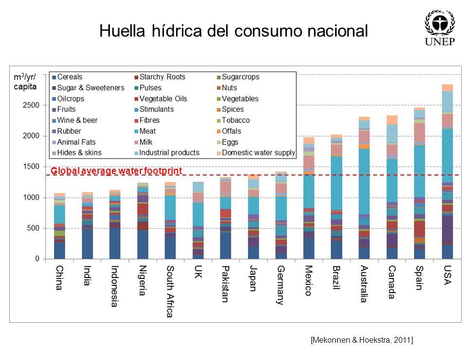Huella hídrica del consumo nacional
