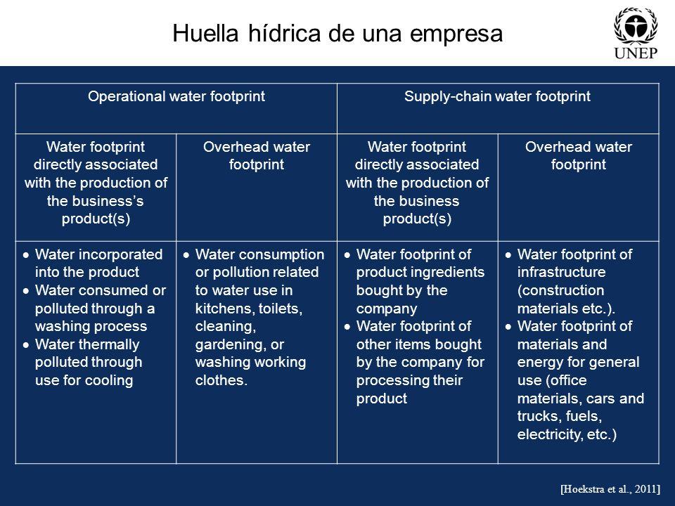 Huella hídrica de una empresa