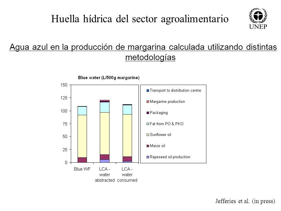 Huella hídrica del sector agroalimentario
