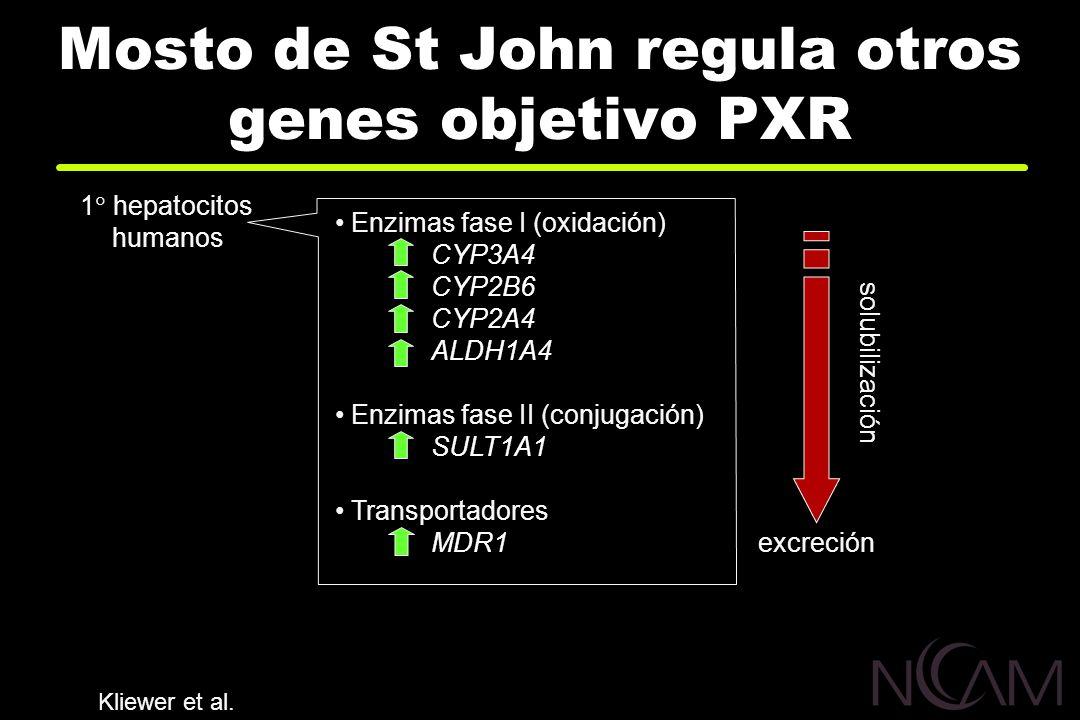 Mosto de St John regula otros genes objetivo PXR