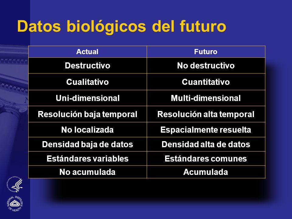 Datos biológicos del futuro