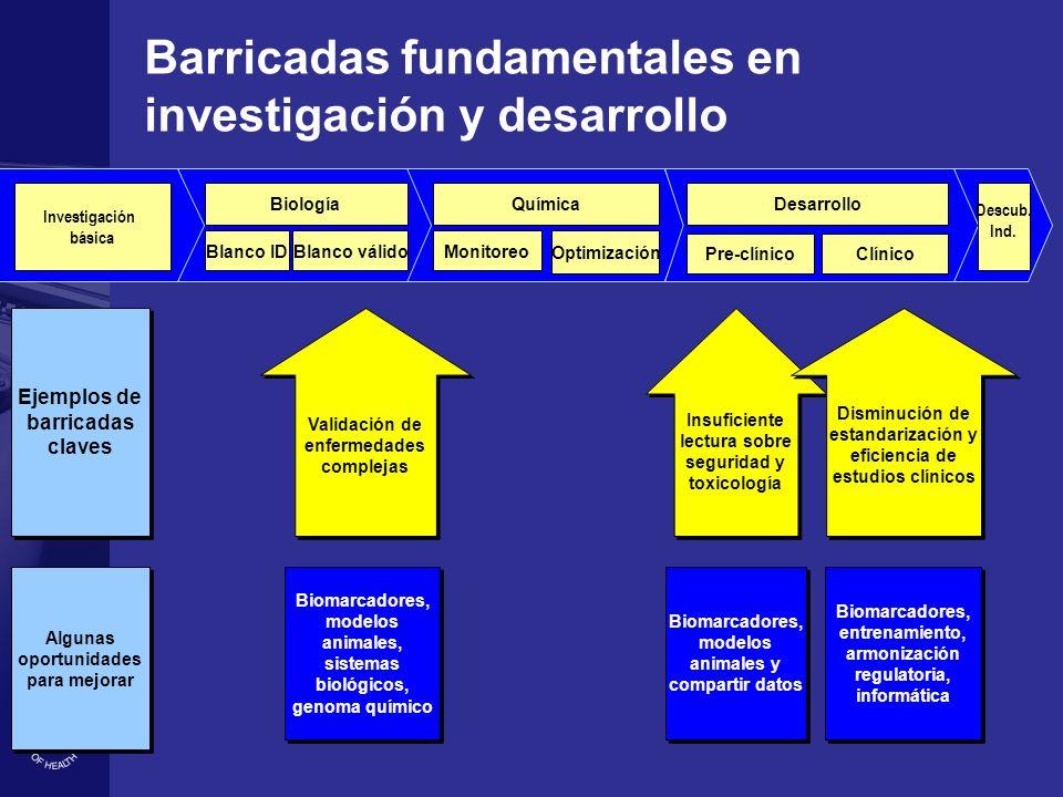 Barricadas fundamentales en investigación y desarrollo