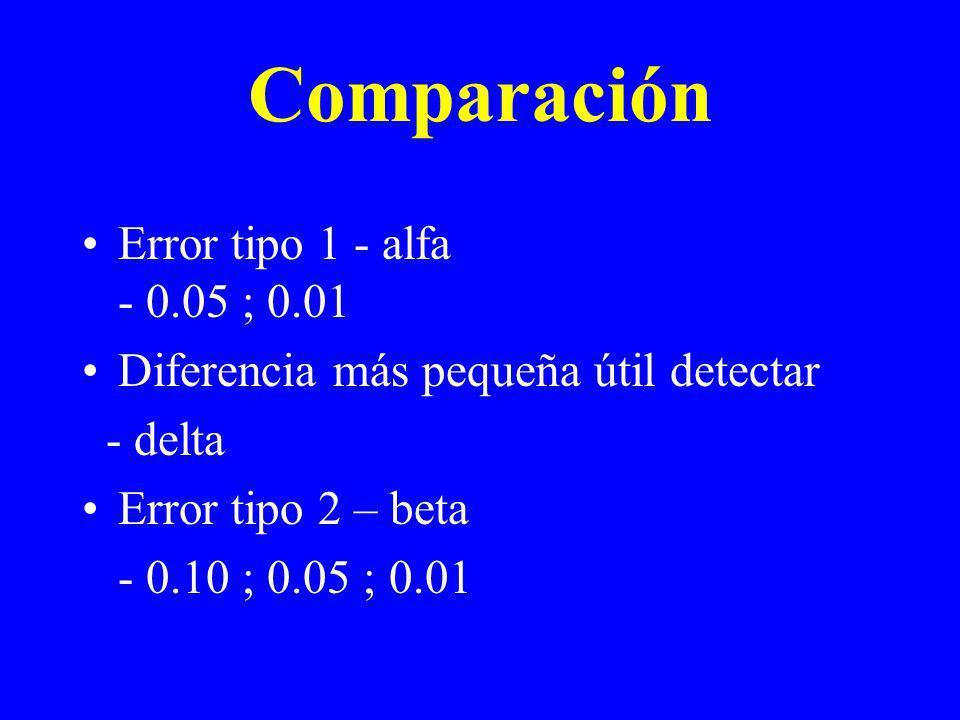 Comparación Error tipo 1 - alfa - 0.05 ; 0.01