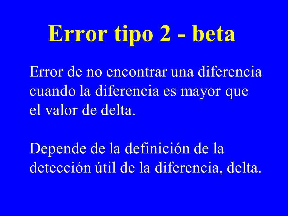 Error tipo 2 - beta Error de no encontrar una diferencia cuando la diferencia es mayor que el valor de delta.