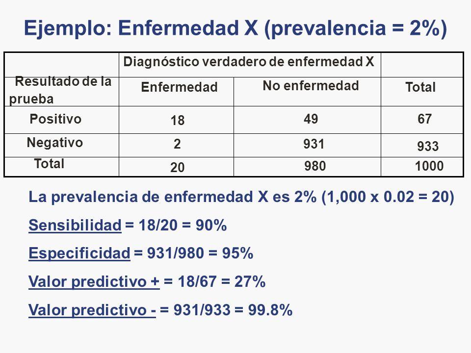 Ejemplo: Enfermedad X (prevalencia = 2%)