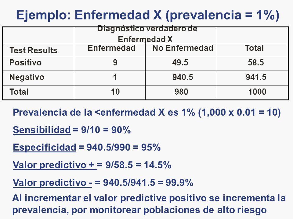 Ejemplo: Enfermedad X (prevalencia = 1%)