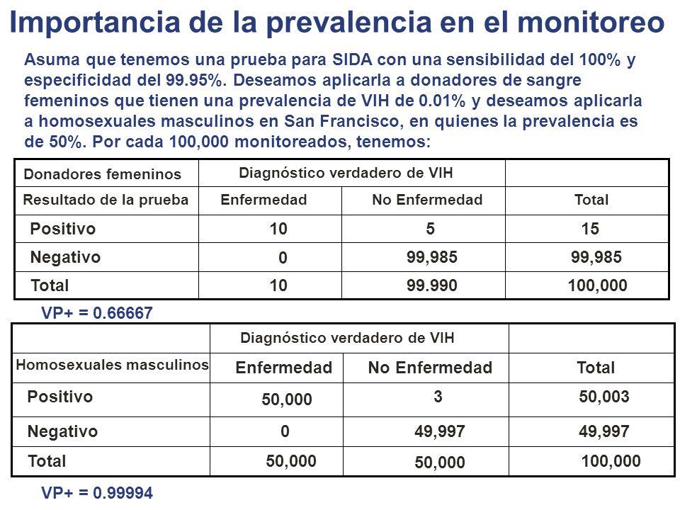 Importancia de la prevalencia en el monitoreo