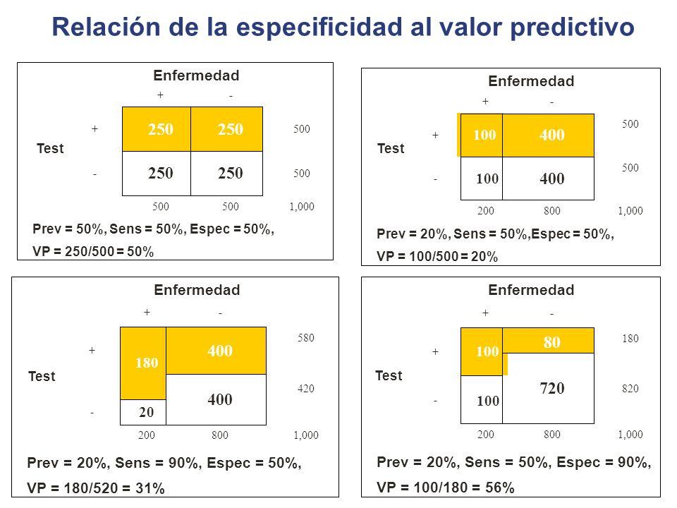 Relación de la especificidad al valor predictivo