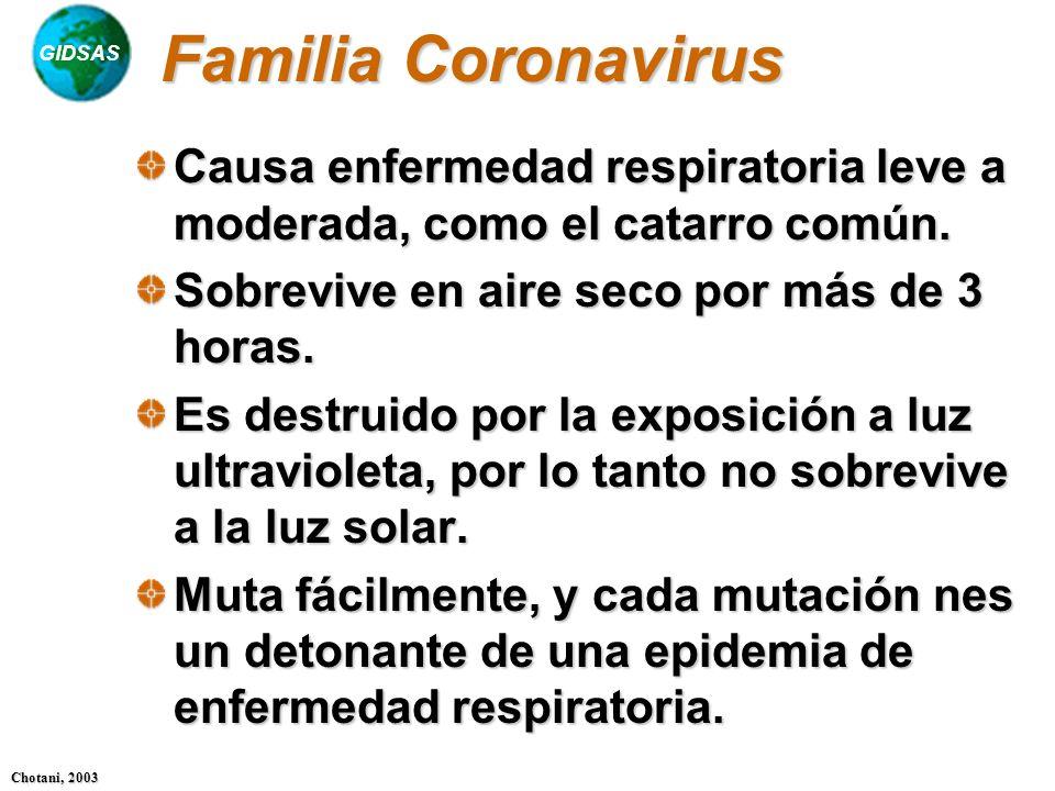 Familia Coronavirus Causa enfermedad respiratoria leve a moderada, como el catarro común. Sobrevive en aire seco por más de 3 horas.