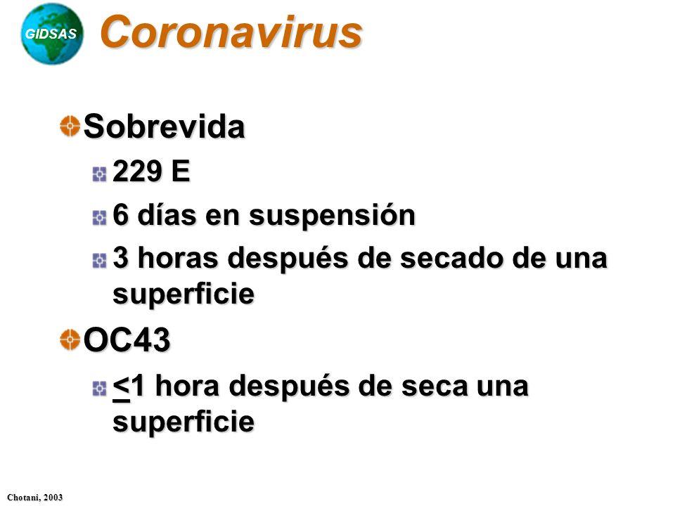 Coronavirus Sobrevida OC43 229 E 6 días en suspensión