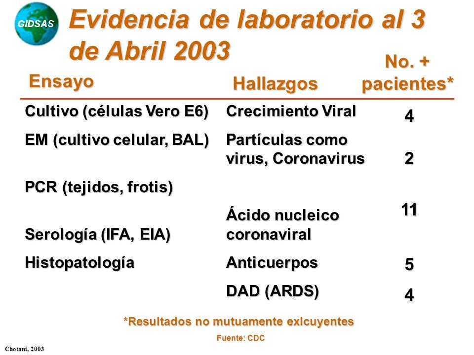 Evidencia de laboratorio al 3 de Abril 2003