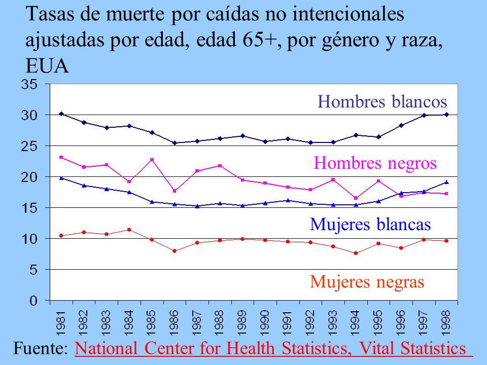 Tasas de muerte por caídas no intencionales ajustadas por edad, edad 65+, por género y raza, EUA