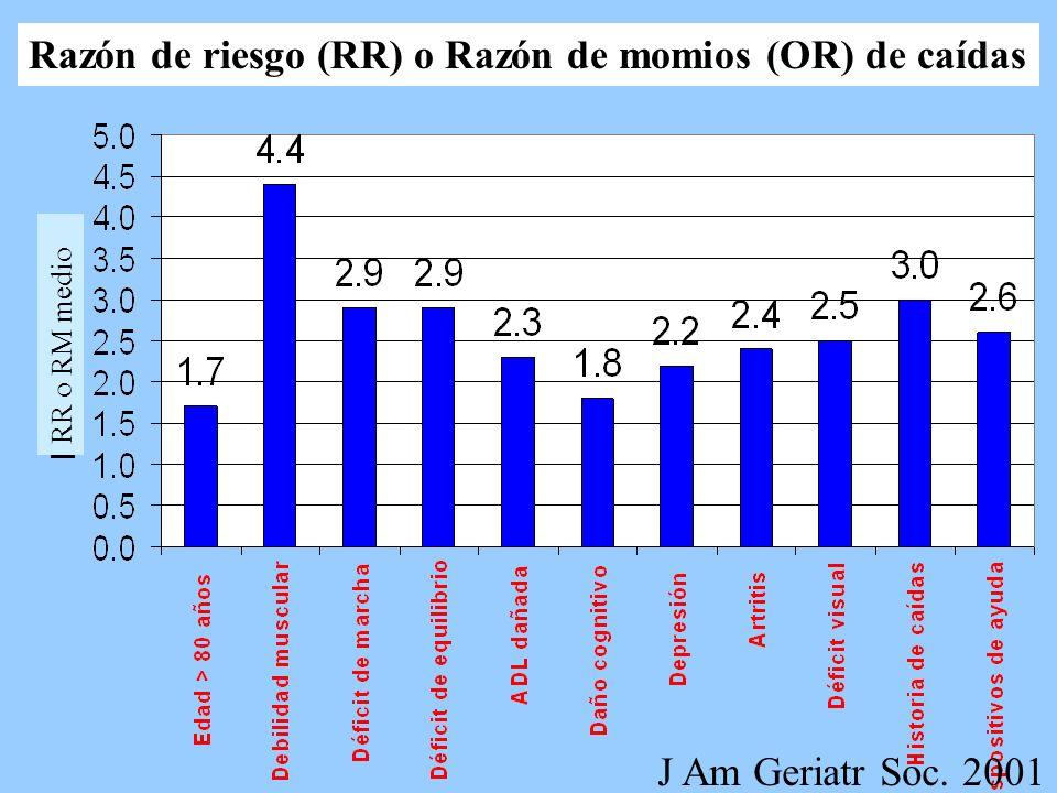 Razón de riesgo (RR) o Razón de momios (OR) de caídas