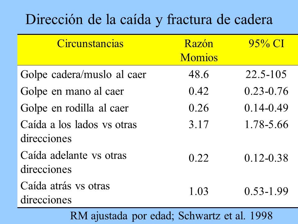 Dirección de la caída y fractura de cadera