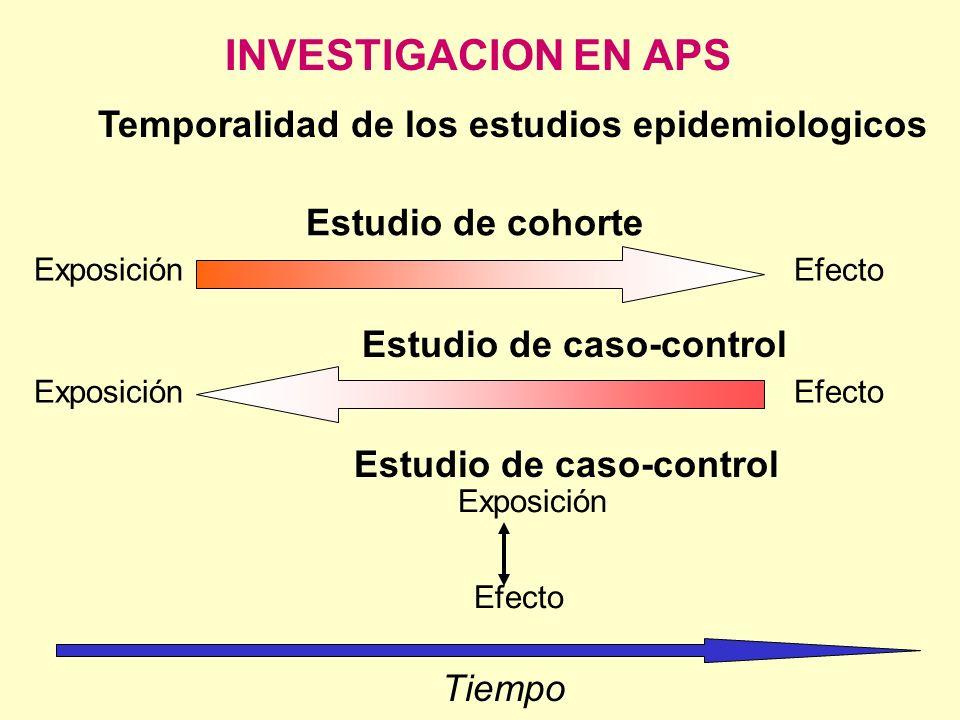 Temporalidad de los estudios epidemiologicos