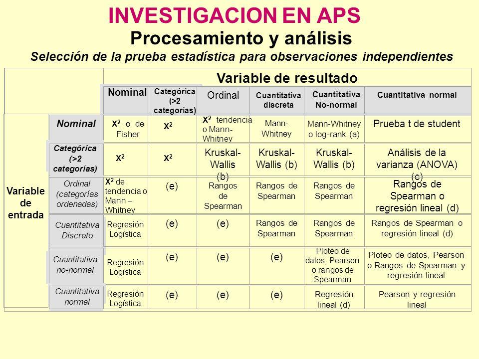 INVESTIGACION EN APS Procesamiento y análisis Variable de resultado