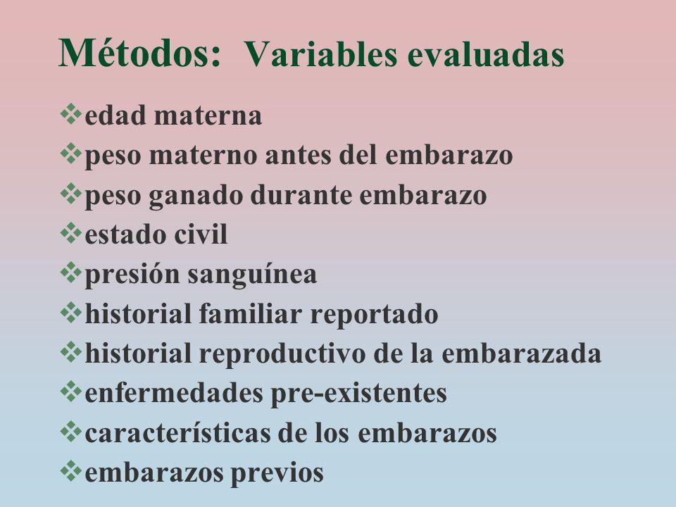 Métodos: Variables evaluadas