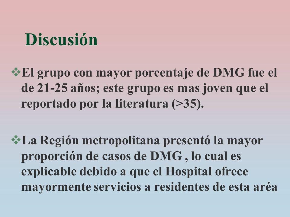 Discusión El grupo con mayor porcentaje de DMG fue el de 21-25 años; este grupo es mas joven que el reportado por la literatura (>35).