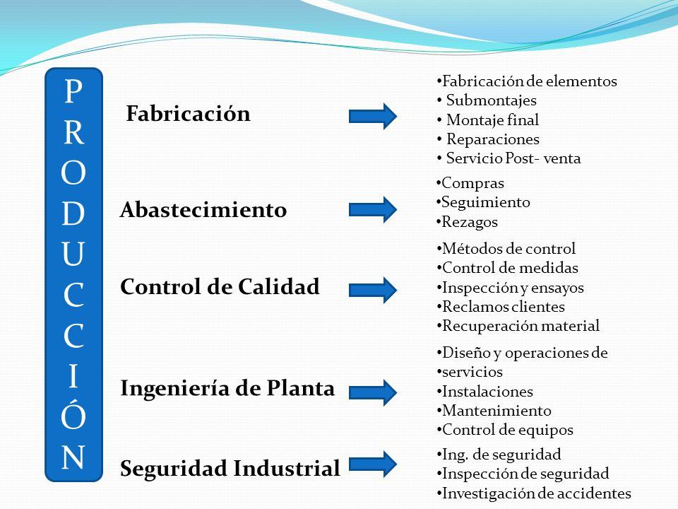 P R O D U C I Ó N Fabricación Abastecimiento Control de Calidad