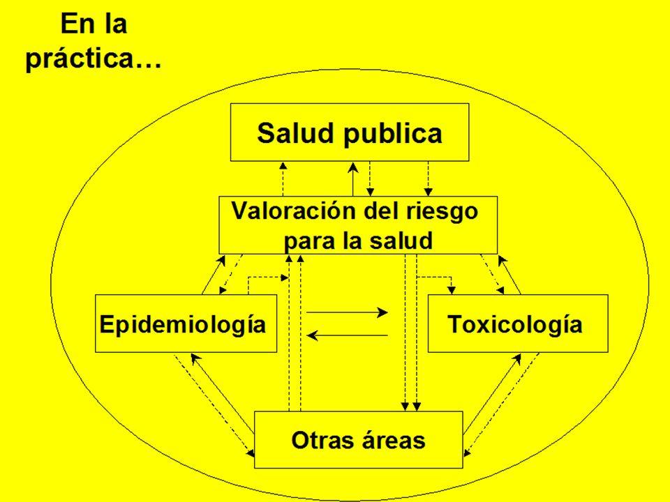 En la práctica… Salud publica