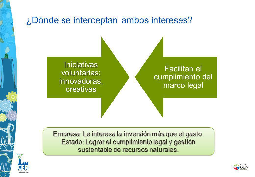 ¿Dónde se interceptan ambos intereses