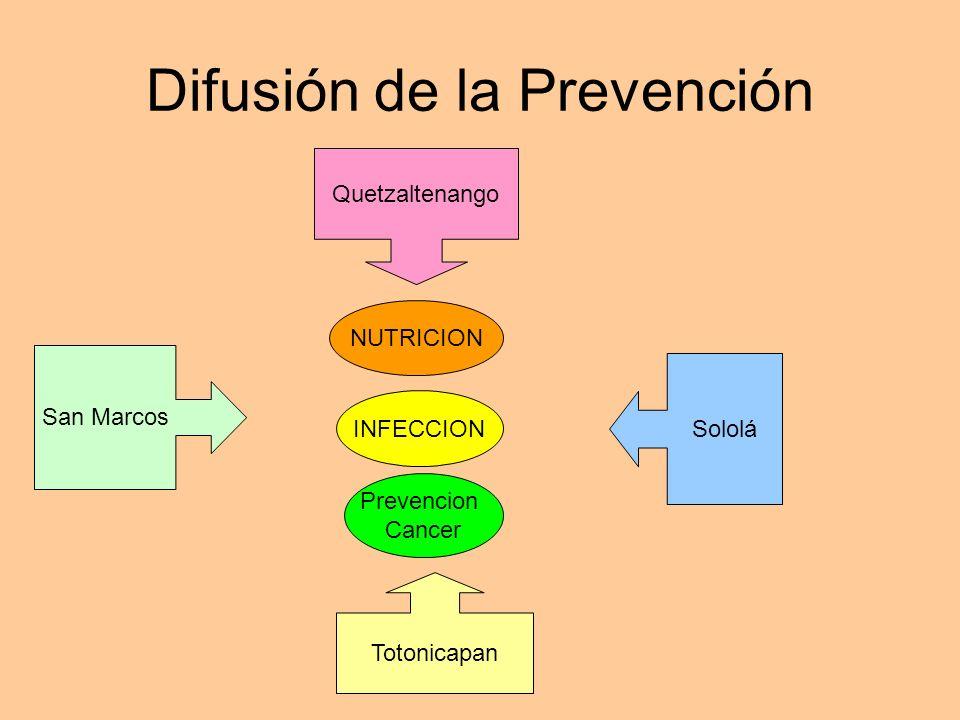 Difusión de la Prevención