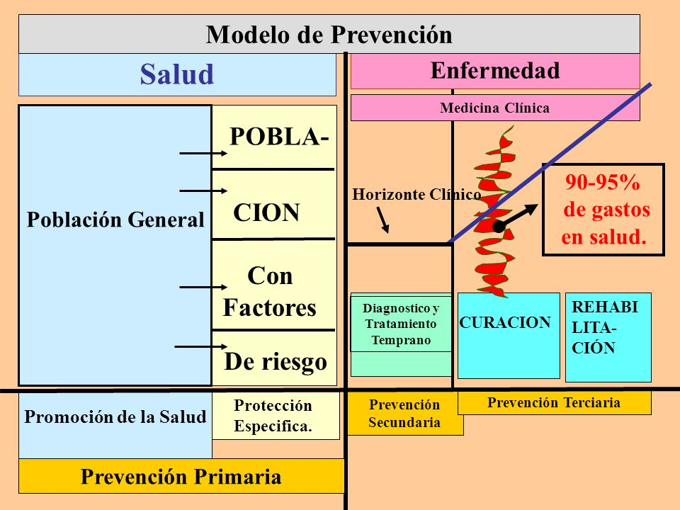 Salud Modelo de Prevención POBLA- CION Con Factores De riesgo