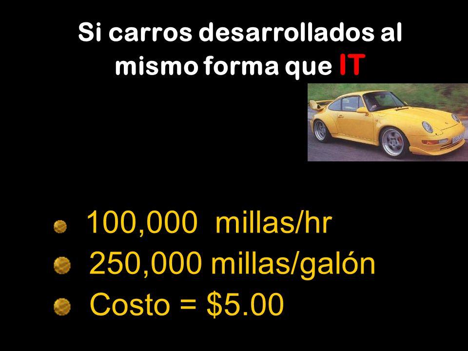 Si carros desarrollados al mismo forma que IT