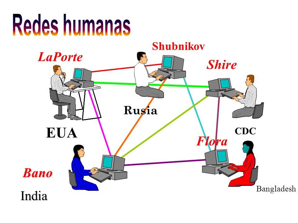 Redes humanas EUA LaPorte Shire Flora Bano India Shubnikov Rusia CDC