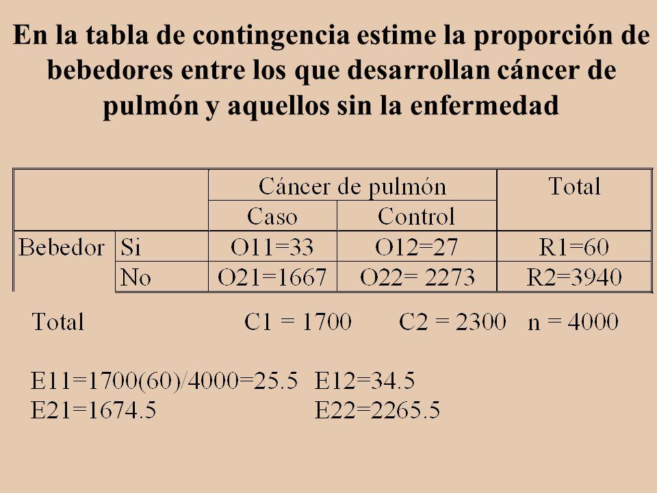 En la tabla de contingencia estime la proporción de bebedores entre los que desarrollan cáncer de pulmón y aquellos sin la enfermedad
