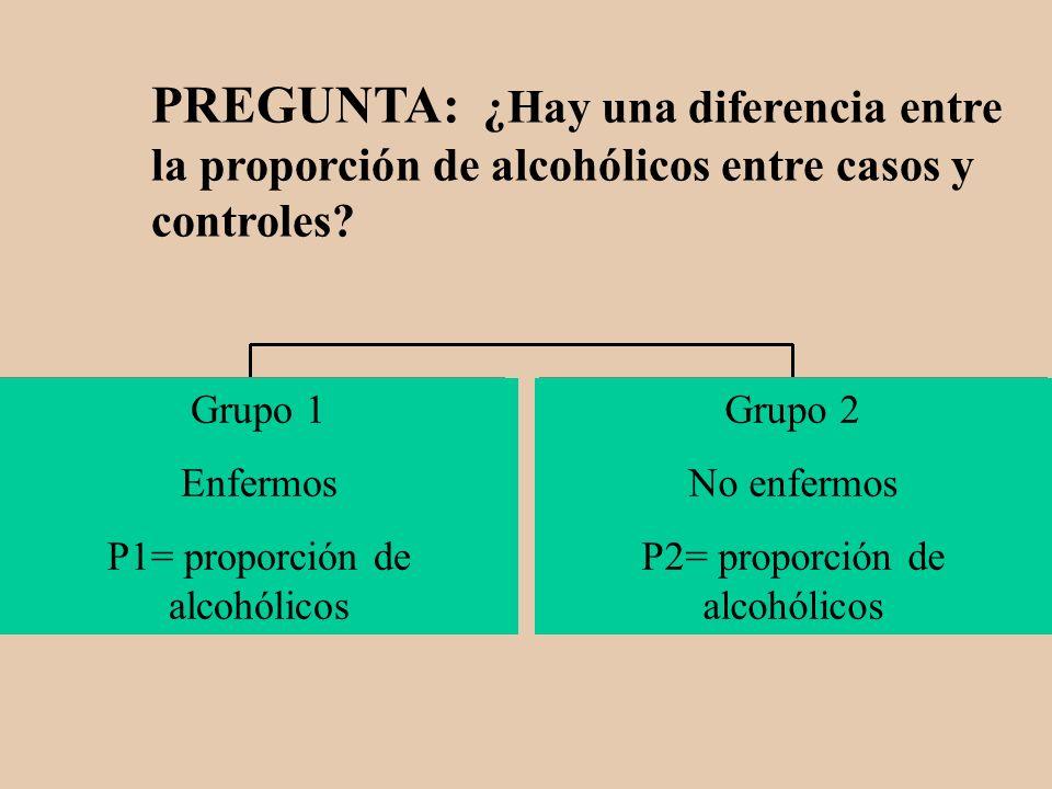 PREGUNTA: ¿Hay una diferencia entre la proporción de alcohólicos entre casos y controles