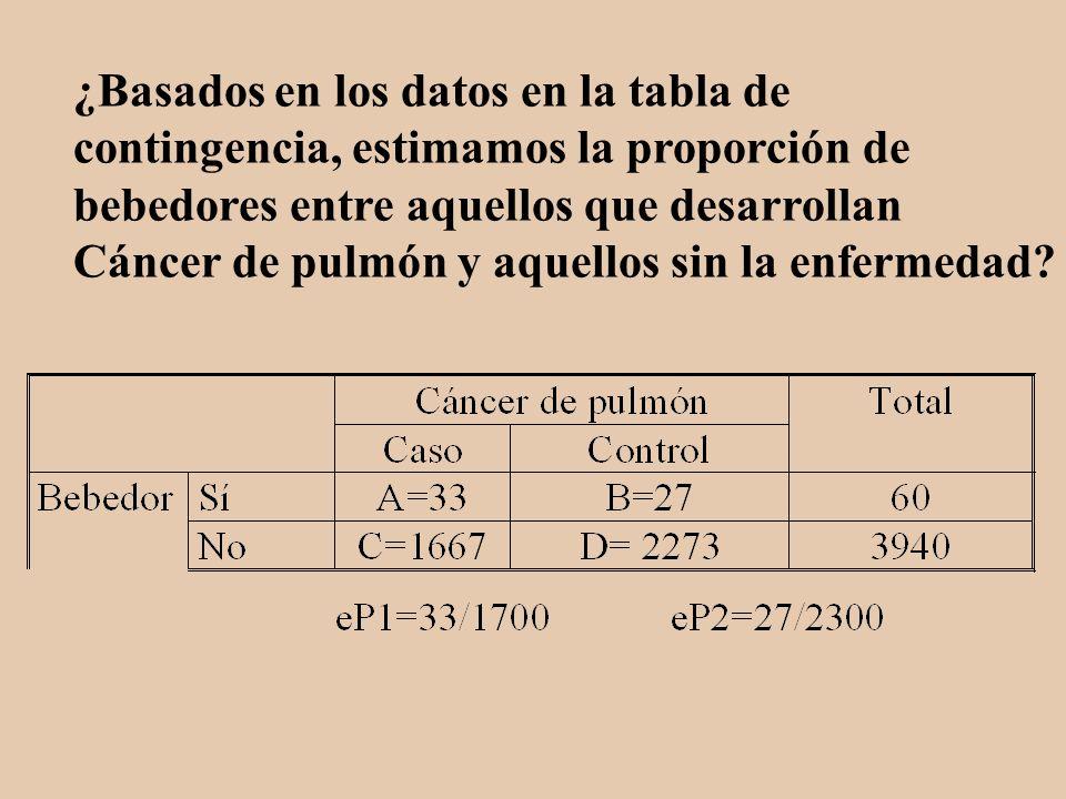 ¿Basados en los datos en la tabla de contingencia, estimamos la proporción de bebedores entre aquellos que desarrollan Cáncer de pulmón y aquellos sin la enfermedad