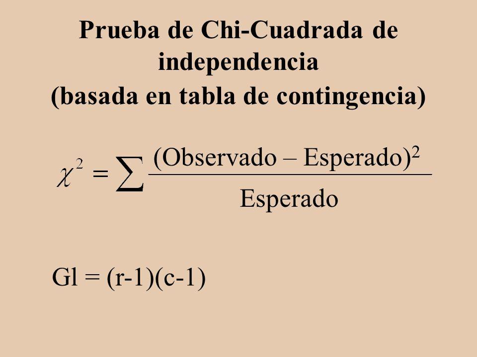 Prueba de Chi-Cuadrada de independencia (basada en tabla de contingencia)