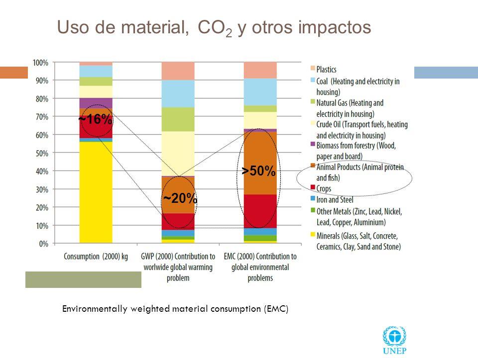 Uso de material, CO2 y otros impactos