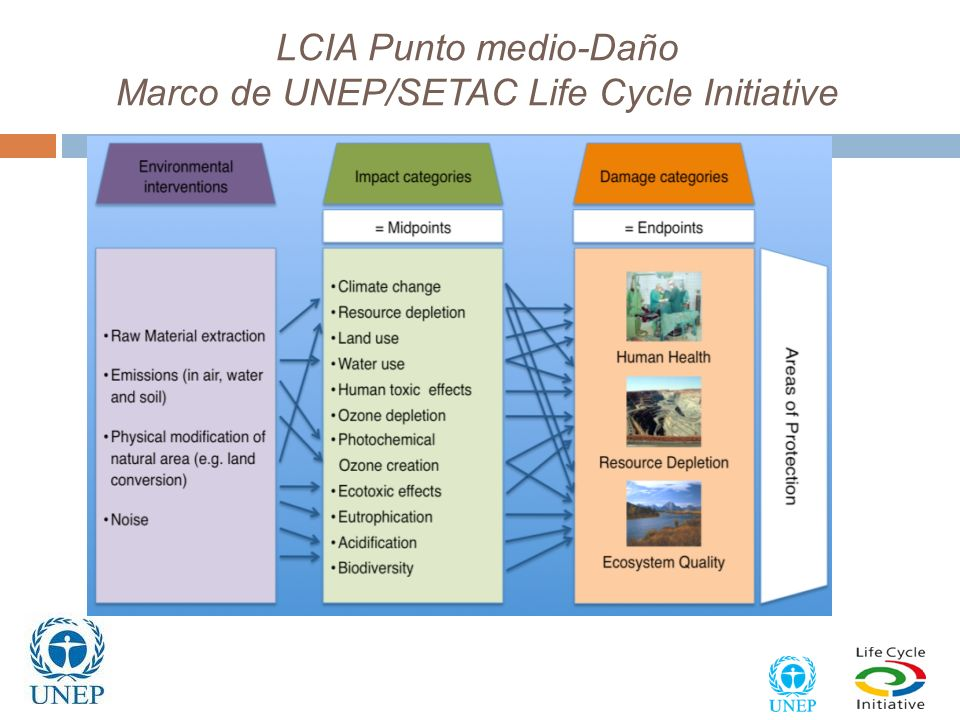 LCIA Punto medio-Daño Marco de UNEP/SETAC Life Cycle Initiative