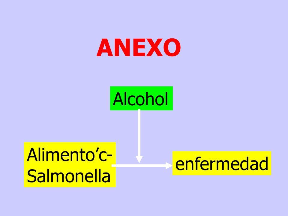 ANEXO Alcohol Alimento'c- enfermedad Salmonella