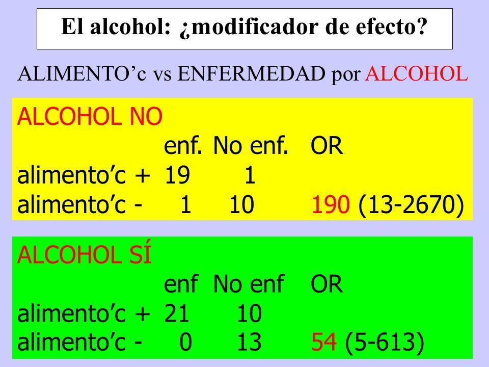 El alcohol: ¿modificador de efecto