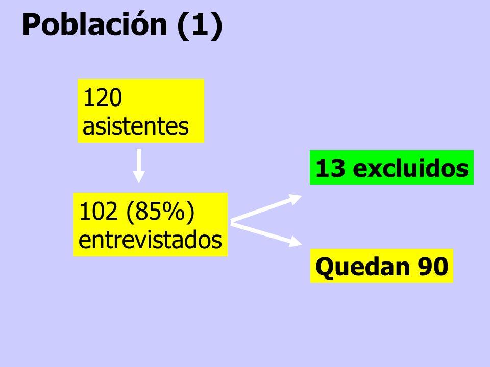Población (1) 120 asistentes 13 excluidos 102 (85%) entrevistados