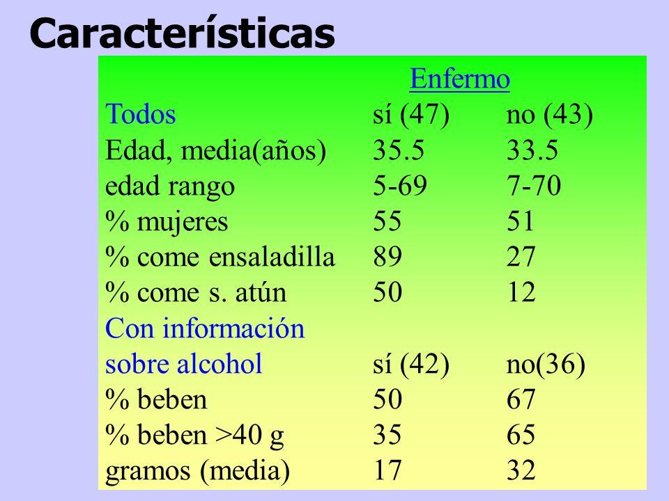 Características Enfermo Todos sí (47) no (43)