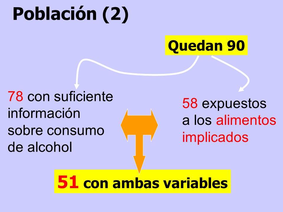 Población (2) 51 con ambas variables Quedan 90 78 con suficiente