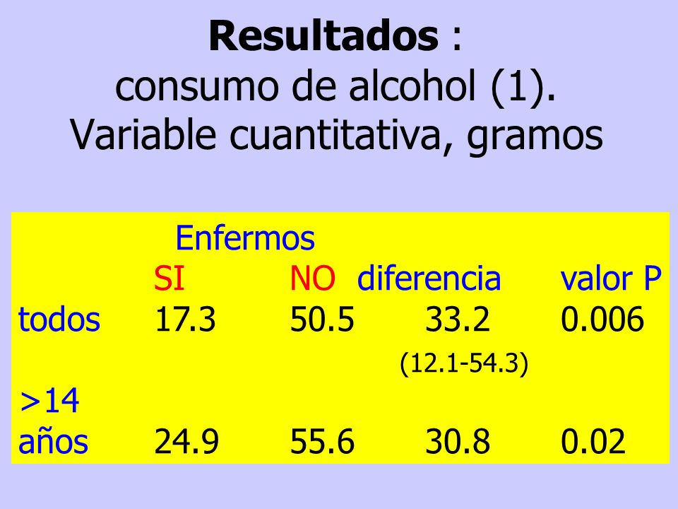 Resultados : consumo de alcohol (1). Variable cuantitativa, gramos